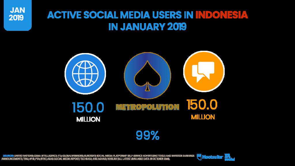 pengguna sosial media di indonesia 2019